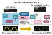 Технология PQLS — передача звука с меньшим искажением